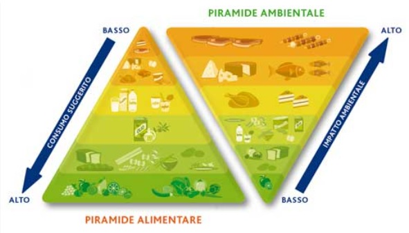 due piramidi contrapposte che rappresentano il rapporto dei prodotti alimentari sull'ambiente